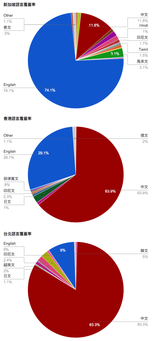 asian-singapore-taipei-hong-kong-language-distribution.png