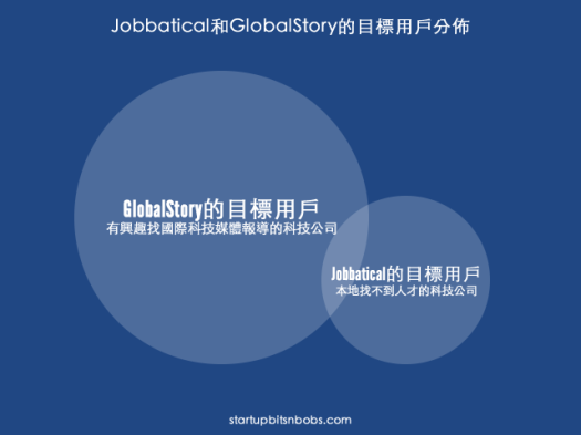 Jobbatical and GlobalStory