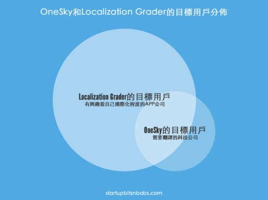 Target audience of OneSky and Localization Grader