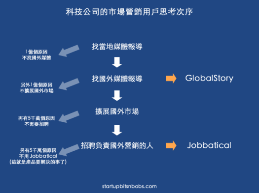 GlobalStory user cycle